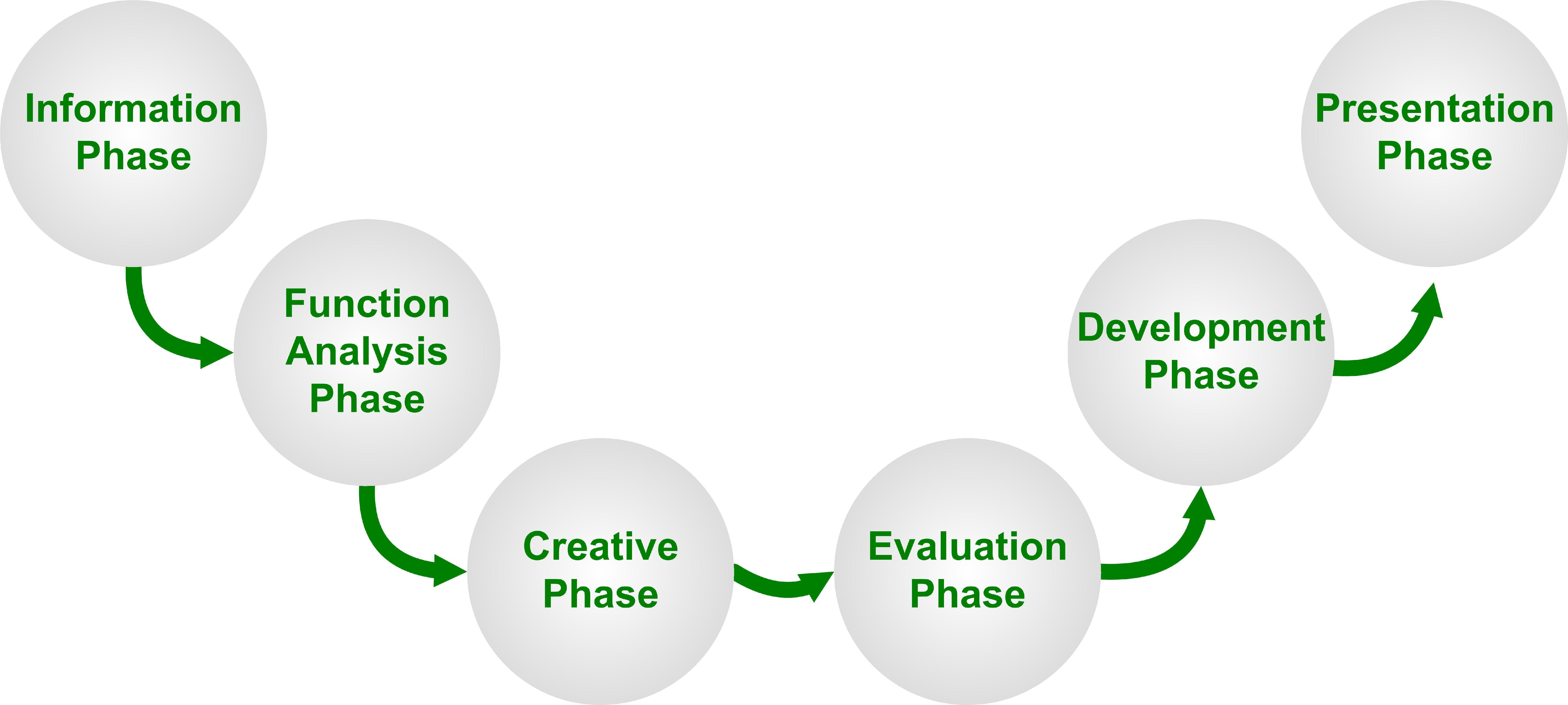 the two phases of the research-essay writing process are in order 43 essay service cheap – may 2005 participant observation as a data collection method abstract: language development is a process starting early in human life the two phases of the research essay writing process are in order and.