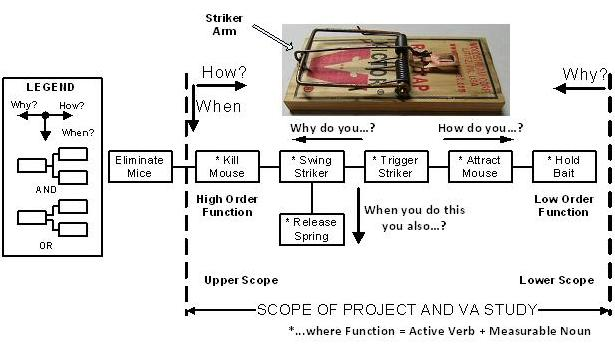 function analysis system technique  fast    canadian society of    example fast diagram  mouse trap