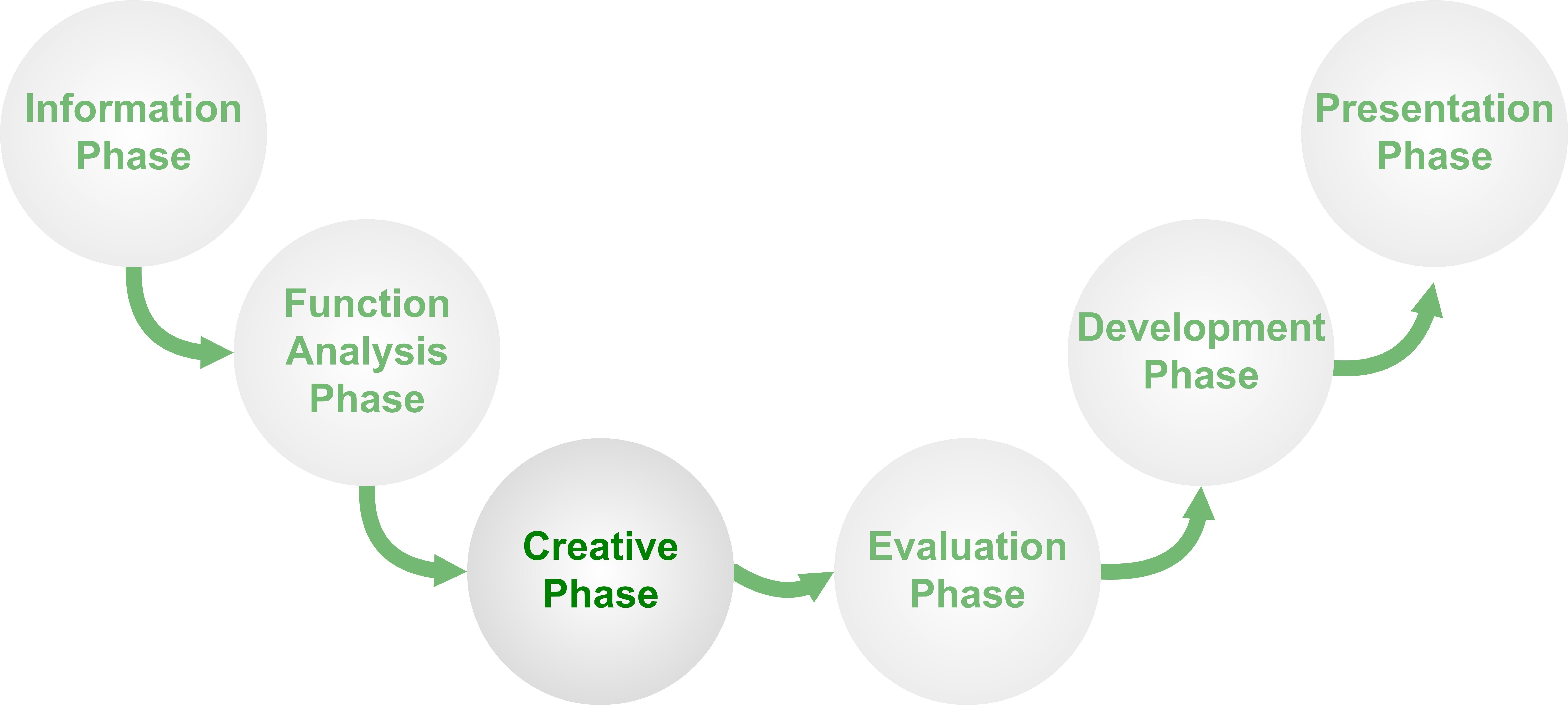 decision making process phase 1 Return to content decision making process: 6 phases   management article shared by : decision making has following distinct phases:- 1 defining the problem 2 analysing the problem 3 developing alternative solutions 4 deciding upon the best solution 5 making the decision.