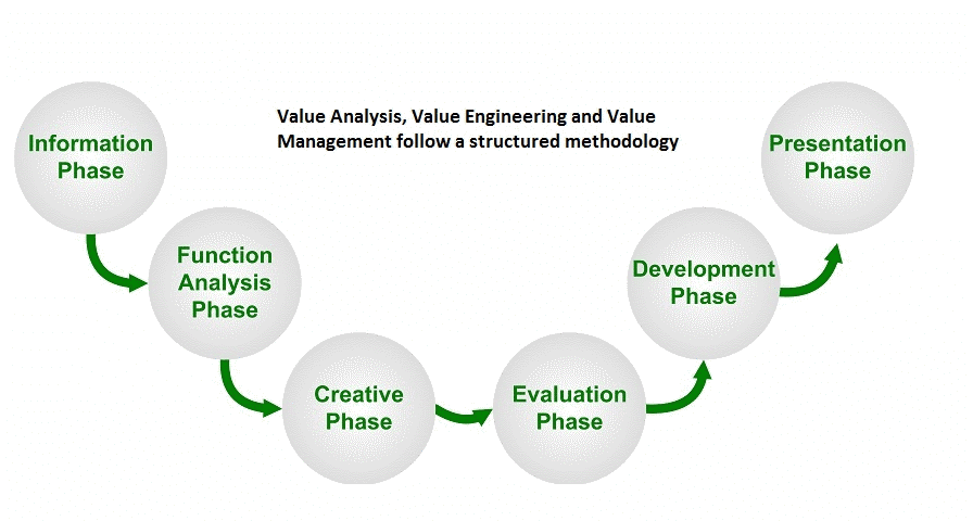 Value analysis value management value engineering for Value engineered